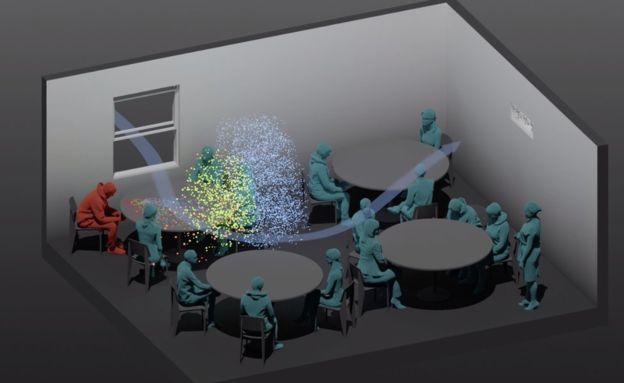 The simulations showed how fresh air from an open window could carry the virus to a vent